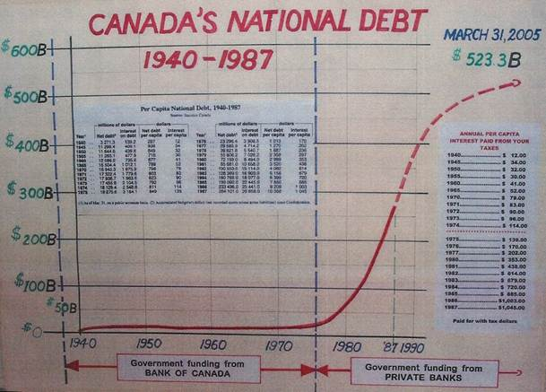 Canadas National Debt-imagecanada